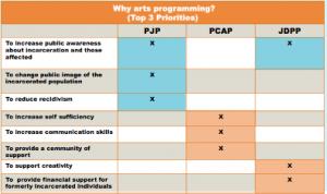 Why arts programming? (Top 3 Priorities) Blue: Community focused priority Orange: Individual focused priority