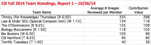 CSI Fall 2014 team standings_141026