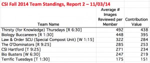 CSI Fall 2014 team standings_141103