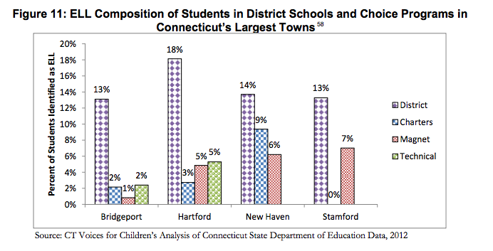 In Hartford, there is the smallest percentage of ELL students in charter schools, followed by magnet schools. (Source: Cotto & Feder, 2014)