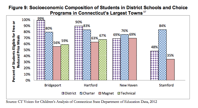 Hartford magnet schools enroll the lowest percentage of students eligible for free or reduced price meals. (Source: Cotto & Feder, 2014)