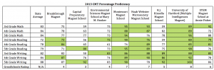Table One: Table showing the percentage of 3rd, 4th, and 5th grade students at elementary magnet schools who achieved proficiency on the math, reading, and writing portions of the CMT in 2012 based on the data provided by GreatSchools.