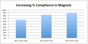 Looking at recent school enrollment data, we found an increasing trend in the number of magnet schools that became compliant with Sheff standards.