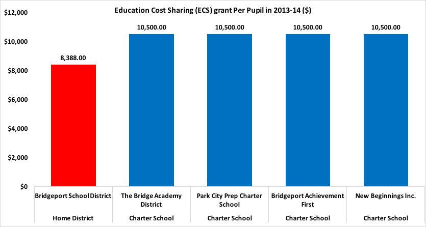 Bridgeport ECS fundin 2013-14