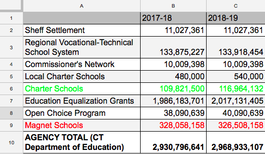 Broadening the Discussion About Enrollment in Hartford Region Magnet Schools: What is going on with state funding of magnet schools?