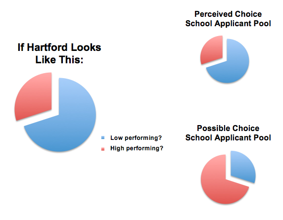 Student achievement in choice schools is difficult to explain because its possible that the majority of choice-school applicants are already high-performing.