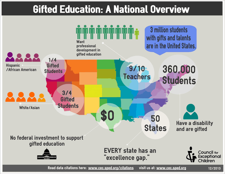 Image 1: Gifted Education: National Overview (Source: cec.org)