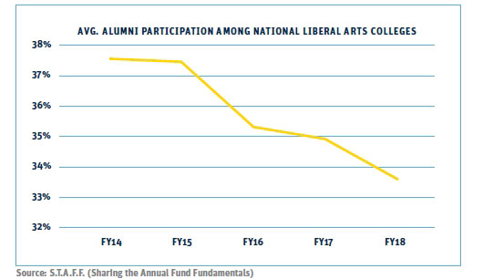 graph showing declining alumni participation rates nationally