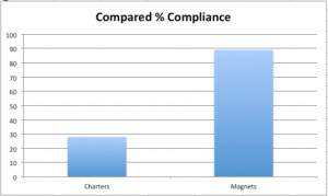 Using the most up-to-date data available for the enrollment levels of both magnets and charters, this bar graph shows how many more magnet schools are racially integrated than charters.