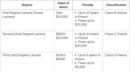 Larceny charges increase with the value of goods and/or services stolen. The Bloomfield Police Department charged the mothers with first degree larceny. Source: Connecticut Shoplifting Laws