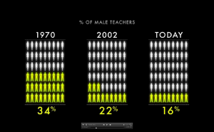 Percentage of Male Teachers (00:13:47)