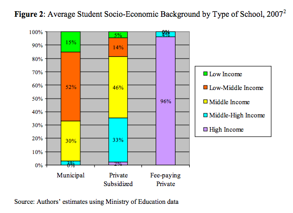 """Source: Murnane. """"Distribution of Student Achievement in Chile Baseline Analysis for the Evaluation of the Subvencion Escolar Preferential, SEP (Preferential School Subsidy)."""" (2010)."""