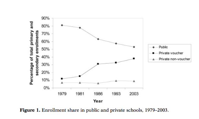 """Source: Elacqua. """"The Impact of School Choice and Public Policy on Segregation: Evidence from Chile."""" (2012)."""